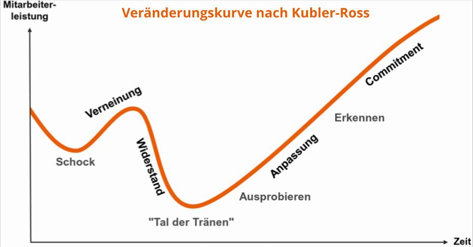 change-curve, veränderungskurve