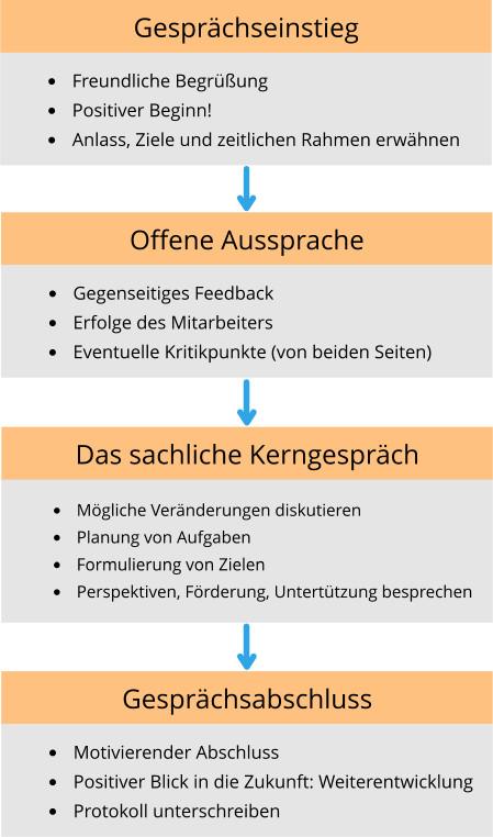 infografik, ablauf, mitarbeitergespräch