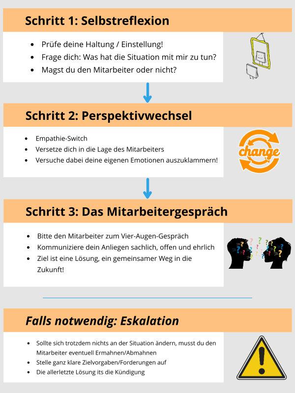 infografik, 3 schritte, schwierige mitarbeiter, erfolgreich führen
