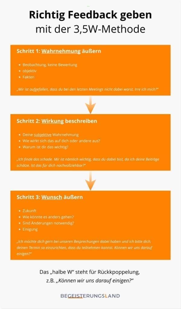 feedback geben, 3,5w-methode, www-methode, infografik, begeisterungsland